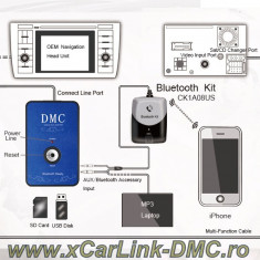 DMC - adaptor mp3 USB/SD/AUX-IN pentru Honda