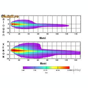 Bec Becuri Xenon H4,  4300k, 6000k sau 8000k BIXENON
