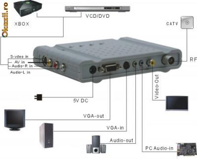 TV TUNER EXTERN ST-LAB LCD TV-BOX ,FUNCTIONEAZA FARA PC foto