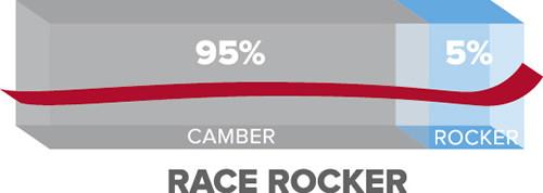 Profil Race Rocker