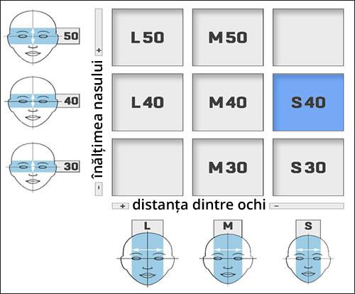 Dimensiunea ramei S40