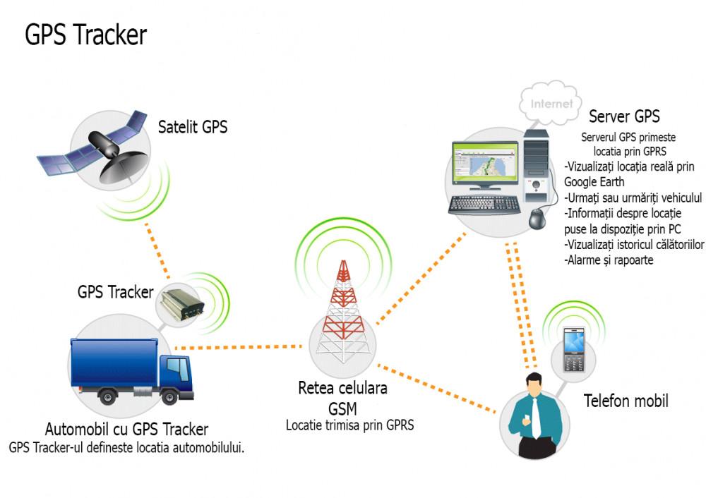 GPS Tracker Auto TK103 localizare si urmarire