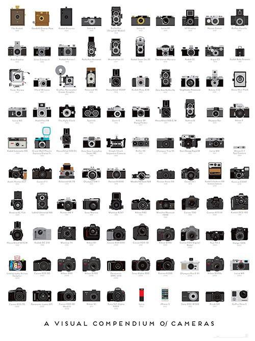 "Afis ""O istorie grafica a camerelor foto"""