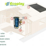 Panou solar kit 25 tuburi vidate cu boiler bivalent 200 litri
