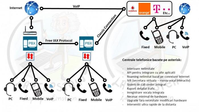 Centrala Telefonica VoIP Asterisk >200 linii, Meniu Interactiv,GSM/SIP