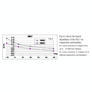Senzor Gaz MQ-7 CO monoxid de carbon / arduino