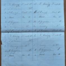 8 semnaturi olografe ale lui Ion Creanga pe foaie de prezenta la scoala, 1866 - Autograf