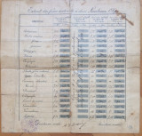 Certificat de absolvire - Scoala secundara de fete 1910