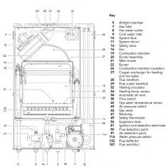 Piese second hand provenite din dezmembrare centrala Ferroli Domicompact F24 D - Centrala termica
