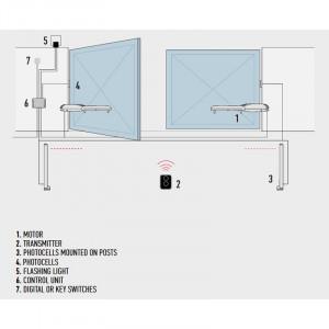 Automatizare porti batante 2x2 metri NICE Wingo2024