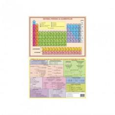 Plansa A4 Fata verso- Sistemul periodic al elementelor - Formule de calcul si valori ale constantelor utilizate in probleme de chimie