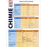 Chimie pentru clasele 7-12. Pliant, Alina Maiereanu