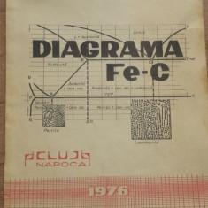 Diagrama Fe-C – Dr. ing. George Vermesan