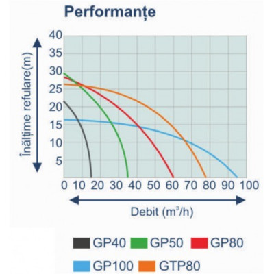 Motopompa Stager 1.5 Tol Benzina – GP40 foto