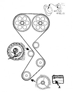 Blocaje distributie motoare 1.6 12V si 16V Fiat si Lancia